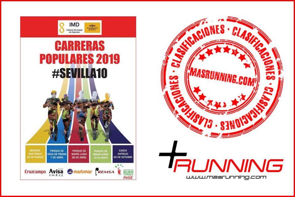 Resultados Carrera Popular Nervión San Pablo 2019